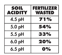 chart showing pH level and percentage of fertilizer wasted